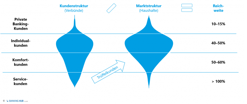 """Typische Kunden- und Marktverteilung einer Sparkasse im PK-Geschäft im Artikel """"Regionalbanken – Privatkundengeschäft: Nur was wächst, lebt"""""""