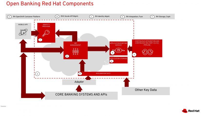 """Open Banking Komponenten von Red Hat im Artikel """"Open Banking ist mehr als ein Schlagwort"""""""