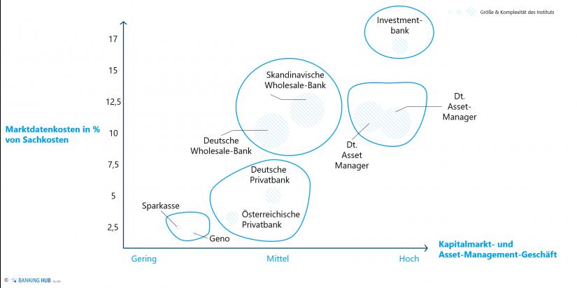 """Marktdatenkosten im Marktumfeld im Artikel """"Optimierung Marktdatenmanagement"""""""