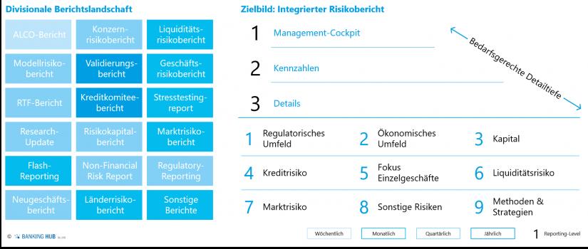 "Integriertes Risikoreporting als Zielbild im Artikel ""Modernes Risikoreporting"""