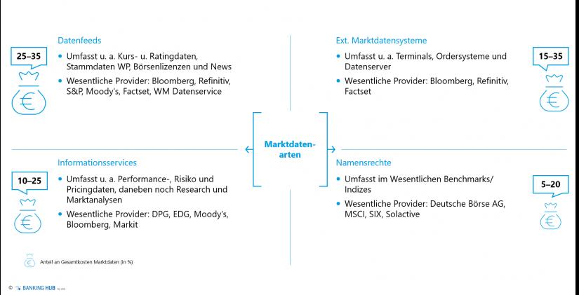 """Mögliche Typisierung von Marktdaten (Kundenbeispiel) im Artikel """"Optimierung Marktdatenmanagement"""""""