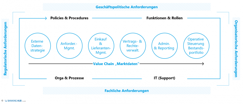"zeb.Governance Framework im Artikel ""Optimierung Marktdatenmanagement"""