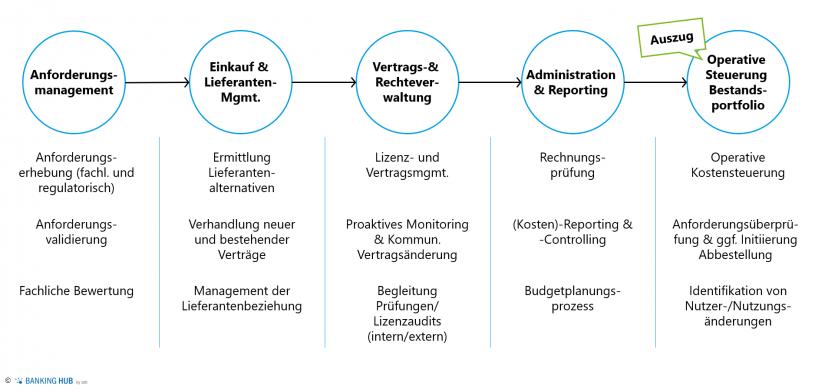 """Beispielhafter E2E-Marktdatenprozess im Artikel """"Optimierung Marktdatenmanagement"""""""