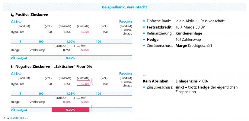 """Auswirkungen der Zinsuntergrenze für das Zinsergebnis im Artikel """"Zinsbuchsteuerung: Integration faktischer Zinsuntergrenzen"""""""