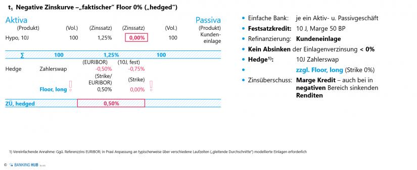 """Auswirkungen der Zinsuntergrenze für das Zinsergebnis – inkl. Absicherung durch Floor im Artikel """"Zinsbuchsteuerung: Integration faktischer Zinsuntergrenzen"""""""