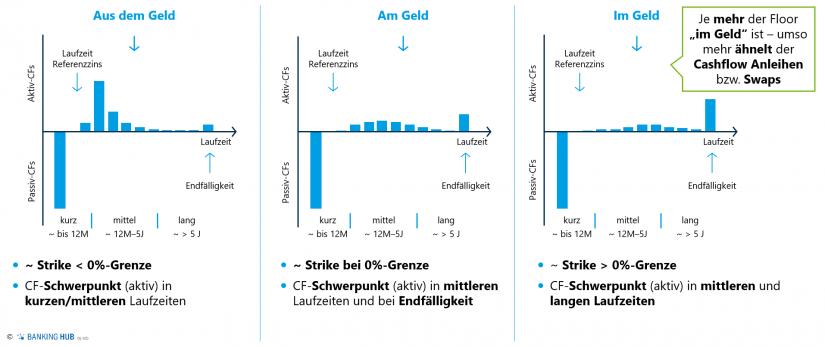 """Delta-gewichtete Cashflow-Profile von Floor-Optionen (long) in Abhängigkeit vom Strike im Artikel """"Zinsbuchsteuerung: Integration faktischer Zinsuntergrenzen"""""""