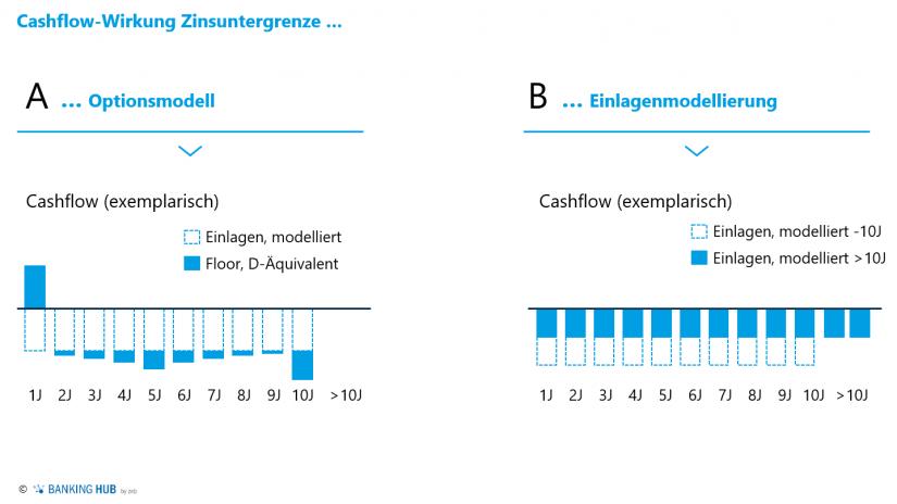 """Auswirkungen der Berücksichtigung von Zinsuntergrenzen in der Zinsbuch-Steuerung im Artikel """"Zinsbuchsteuerung: Integration faktischer Zinsuntergrenzen"""""""