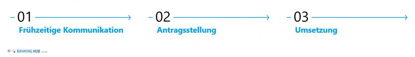 """Bewertungsprozess im Artikel """"EZB-Leitfaden zum Genehmigungsprozess"""""""