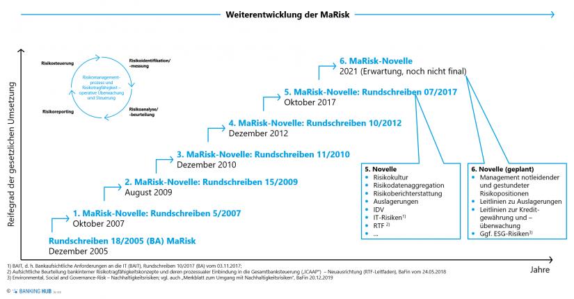 """Weiterentwicklung der MaRisk im Artikel """"MaRisk – Funktion, Inhalte und Anwendungsbereiche"""""""