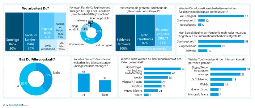 """Dashboard IT-Service-Bereitsteller und Prozesse in der ORG/IT im Artikel """"Prozesse & IT in der ersten COVID-19-Welle"""""""