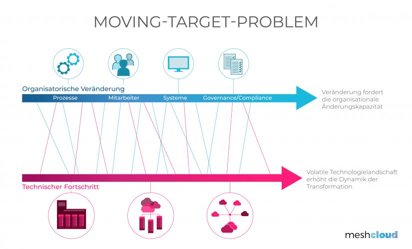 """Das Moving-Target-Problem bildlich dargestellt im Artikel """"Lebensversicherung Cloud: Deshalb müssen Banken jetzt handeln"""""""