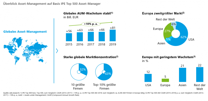 Überblick Asset-Management auf Basis IPE Top 500 Asset-M