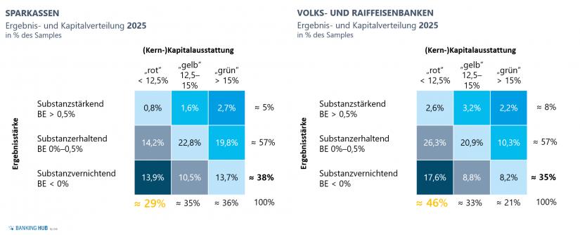 """Auszug Simulationsergebnisse zeb.Regionalbankenstudie (inkl. üblicher Gegenmaßnahmen) im Artikel """"Planungsprozesses Regionalbanken 2020"""""""