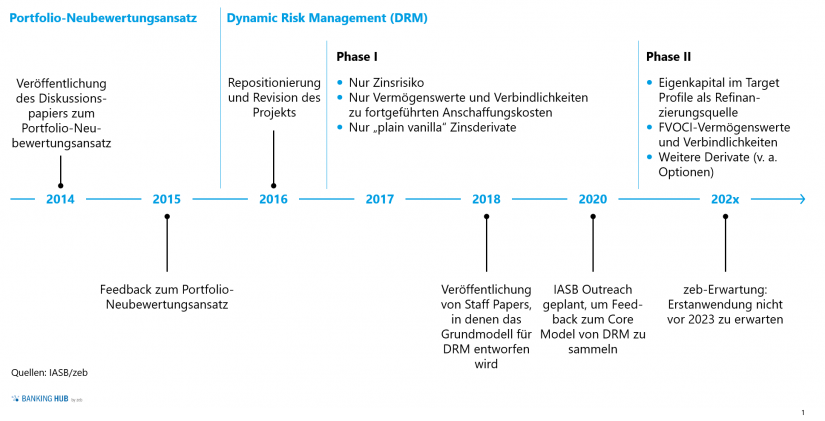 "Timeline des DRM-Projekts im Artikel ""Dynamic Risk Management Accounting"""