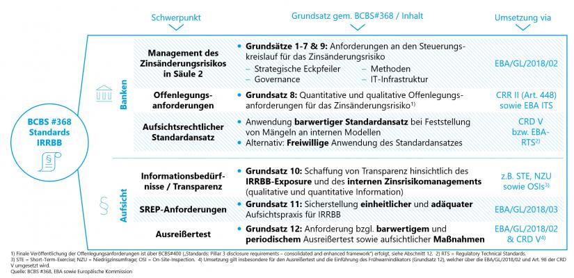 """BCBS #368 – Standards IRRBB: Inhaltliche Schwerpunkte und Umsetzung in der EU / im Artikel zu """"IRRBB"""""""