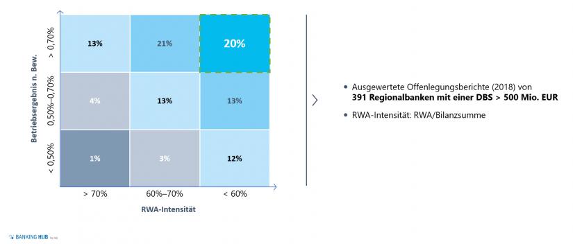 """Verhältnis RWA-Intensität zu Betriebsergebnis im Artikel """"Planungsprozesses Regionalbanken 2020"""""""