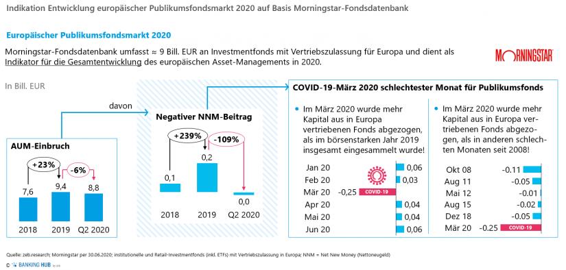 """Indikation Entwicklung europäischer Publikumsfondsmarkt 2020 auf Basis Morningstar-Fondsdatenbank im Artikel zur """"Asset Management Studie 2020"""""""
