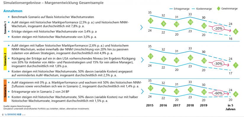 """Simulationsergebnisse – Margenentwicklung Gesamtsample im Artikel zur """"Asset Management Studie 2020"""""""