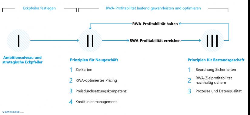 """Übersicht Sicherstellung RWA-Profitabilität im Artikel """"RWA als knappes Gut"""""""