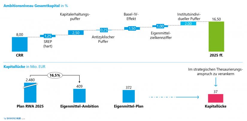 """Herleitung strategisches Ambitionsniveau Ergebnis und Kapital in """"Start des Planungsprozesses 2020 in Regionalbanken (Teil 2)"""""""