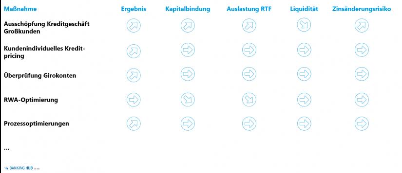 """Skizzierung Maßnahmenbewertung in """"Start des Planungsprozesses 2020 in Regionalbanken (Teil 2)"""""""