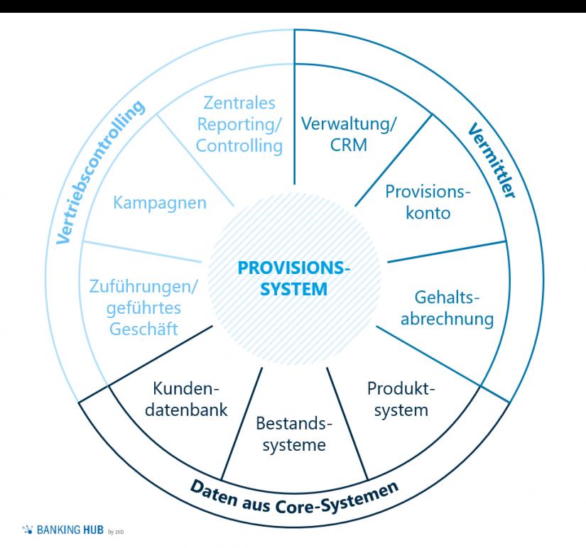 Generischer Aufbau eines Provisionssystems