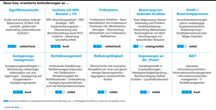 """Zentrale Änderungen und Neuanforderungen der 6. MaRisk-Novelle in """"Konsultation zur 6. MaRisk-Novelle"""""""