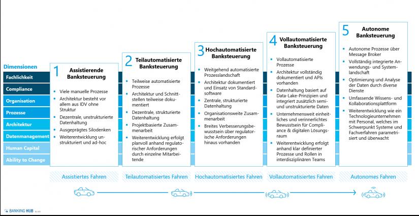 """zeb-Reifegradmodell – Next Level Bankmanagement im Artikel """"Der Weg zur zukunftsfähigen Banksteuerung"""""""