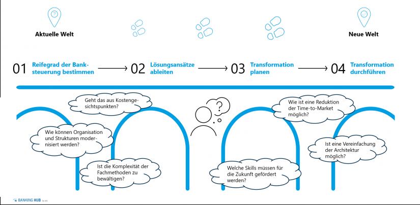 """Transformationspfad auf Grundlage des Reifegradmodells im Artikel """"Der Weg zur zukunftsfähigen Banksteuerung"""""""