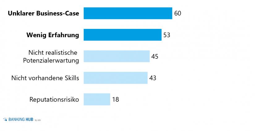 """Herausforderungen bei der Erschließung neuer Geschäftsfelder (in %) in """"Studie zur Digitalisierung europäischer Banken"""""""