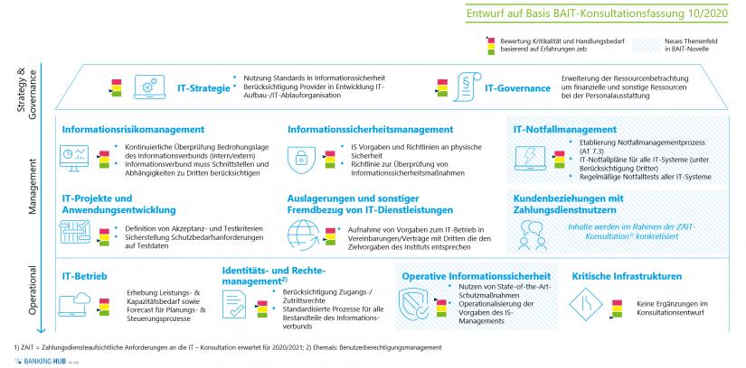 """Ordnungsrahmen BAIT 2.0 – Einschätzung Kritikalität und Handlungsbedarf in """"Konsultation zur 6. MaRisk-Novelle"""""""