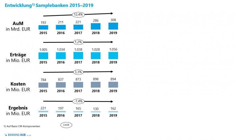 """Überblick Marktanalyse in in der """"Private Banking Studie – Deutschland"""""""