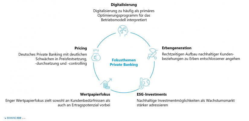 """Fokusthemen für eine solide Private Banking Zukunft in der """"Private Banking Studie – Deutschland"""""""