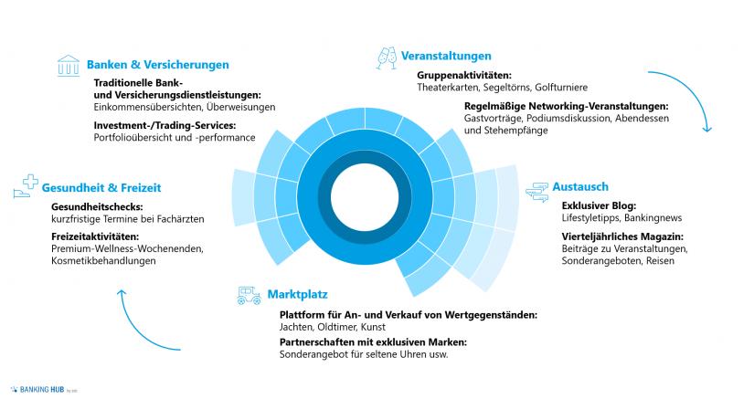 """Mögliche Ausgestaltung des Plattformbankings in der """"Private Banking Studie – Deutschland"""""""