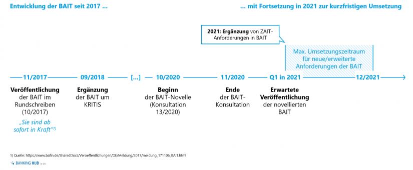 """Übersicht der Entwicklung der BAIT-Vorgaben der Aufsicht in """"BAIT-Novelle (Konsultation 13/2020)"""""""