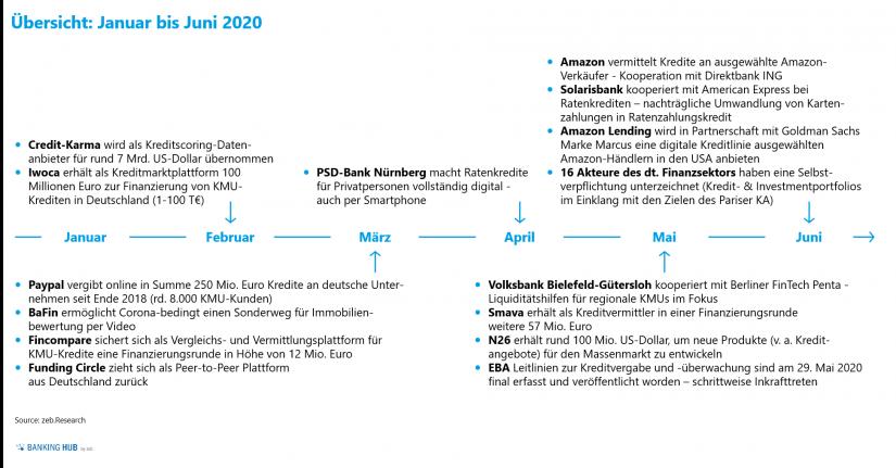"""Übersicht digitale Kreditereignisse zwischen Januar und Juni 2020 im Artikel """"Kreditgeschäft 2020"""""""
