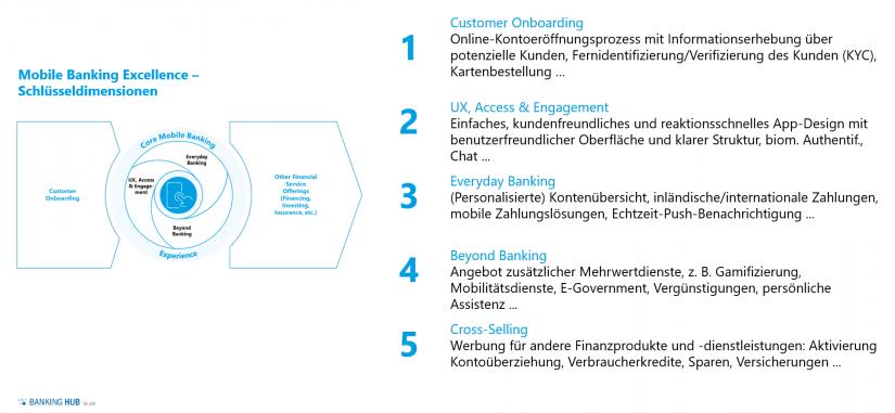 """Bewertungsrahmen für Mobile Banking im Artikel """"Mobile Banking in Luxemburg"""""""