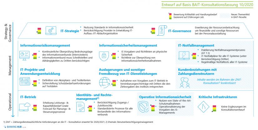 """Ordnungsrahmen der BAIT-Novellierung und Einstufung der Handlungsbedarfe in """"BAIT-Novelle (Konsultation 13/2020)"""""""
