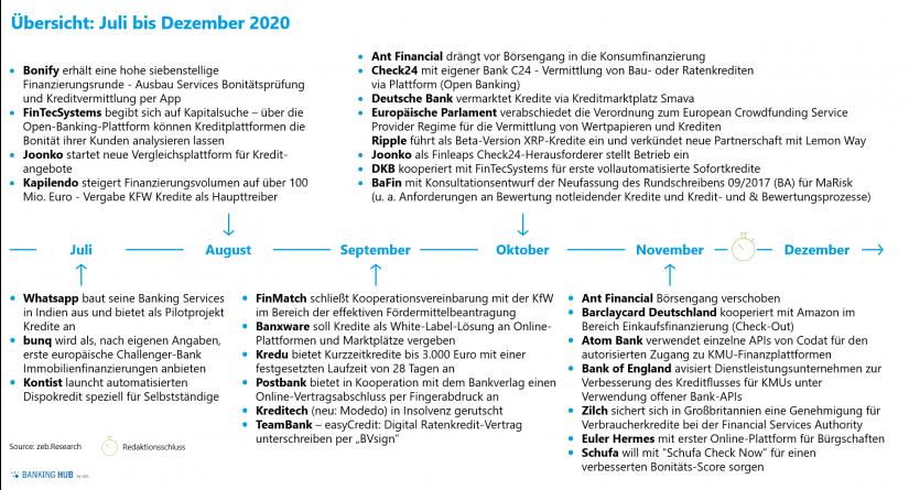 """Übersicht digitale Kreditereignisse zwischen Juli und Dezember 2020 im Artikel """"Kreditgeschäft 2020"""""""