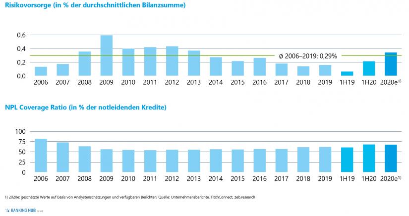 """Langfristige Entwicklung der Risikovorsorge und der NPL Coverage Ratio der Top-50-Banken in Europa in """"Gesamtjahreszahlen europäischer Banken"""""""
