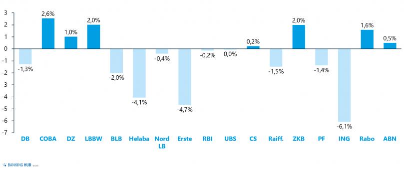 DRM-Eigenkapitaleffekt (in % des Eigenkapitals)