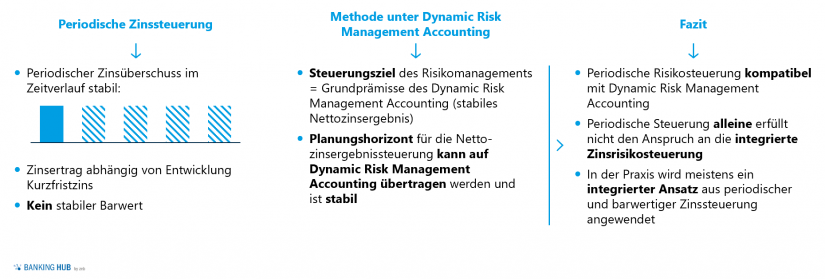 Dynamic Risk Management Accounting bei periodischer Zinssteuerung
