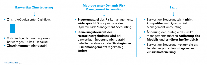 Dynamic Risk Management Accounting bei barwertiger Zinssteuerung