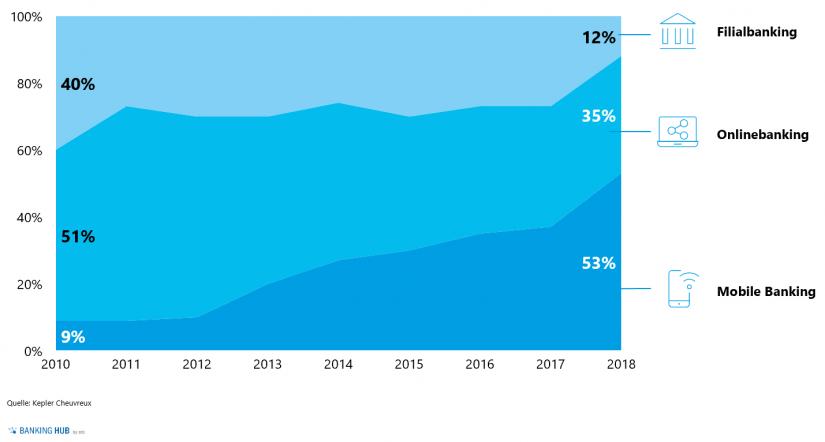 """Globale Entwicklung der Kunden-Bank-Interaktion nach Kanälen im Artikel """"Mobile Banking in Luxemburg"""" / BankingHub"""