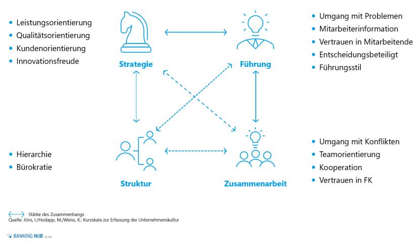 """Kulturmodell des Kurzfragebogens zur Unternehmenskultur in """"Unternehmenskultur verstehen"""""""