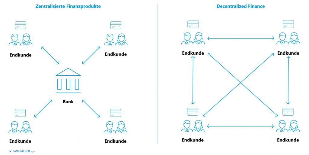 Abbildung 1: Zentralisierte vs. dezentralisierte Finanzprodukte