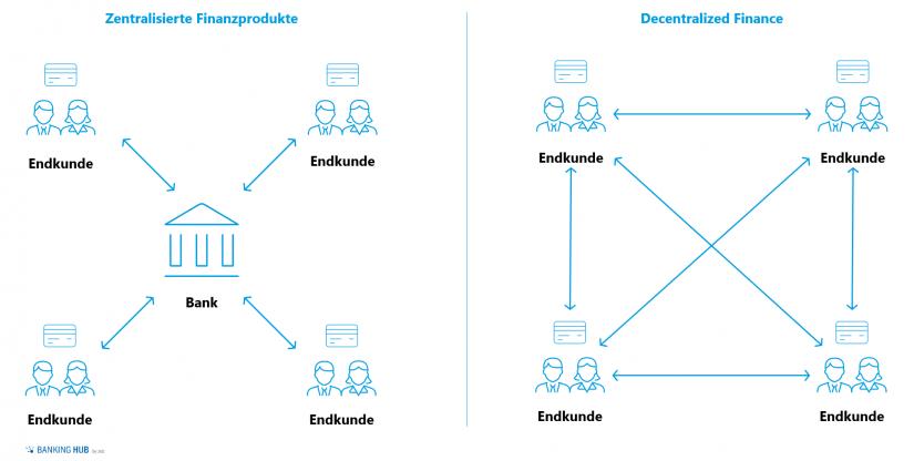 """Zentralisierte vs. dezentralisierte Finanzprodukte im Artikel """"Decentralized Finance: Wie können Banken von dezentralisierten Finanzdienstleistungen profitieren"""""""