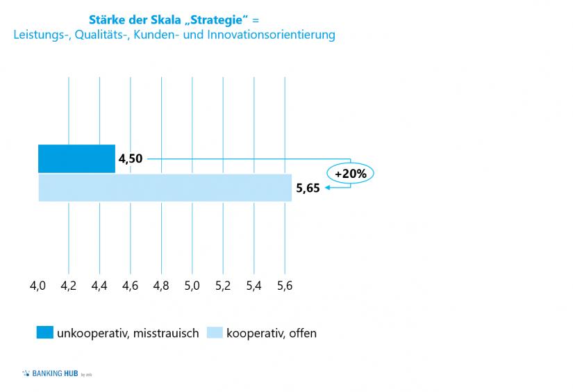 """Leistungs- und Kundenorientierung erfordern Kooperation in """"Unternehmenskultur verstehne"""""""