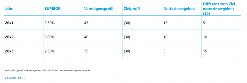 "Risikomanagement: Zahlenbeispiel 5 anhand eines Over-Hedge im Artikel ""Dynamic Risk Management Accounting (Teil 2)"""