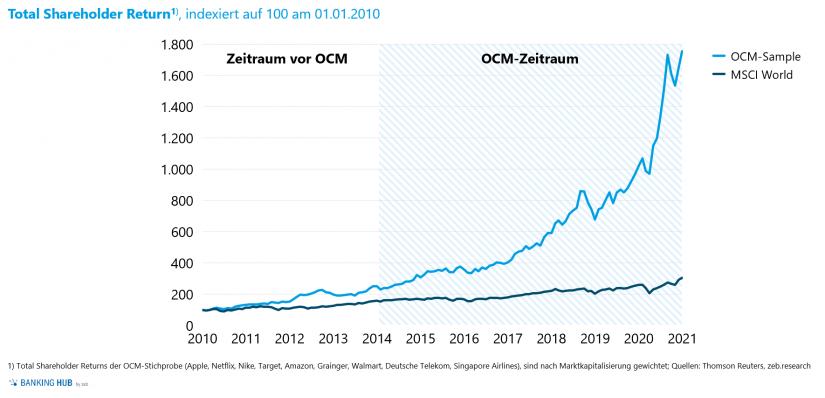 """Kapitalmarktperformance der OCM-Vorreiter im Vergleich zum MSCI World im Artikel """"Omnichannel-Management macht den Unterschied"""""""